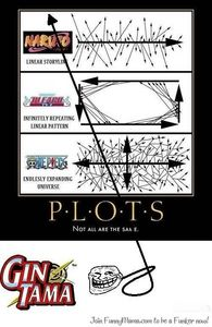 Gintama's plot line.... explains alot XD