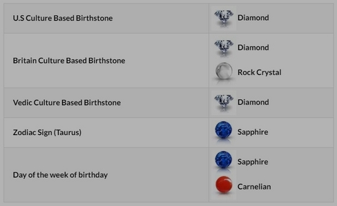 Hmm, no emerald? Well, I guess diamonds are cool. This was from a results from some site. Idk what time I was born, so hopefully that didn't mess with the results too much.