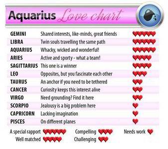 Most compatible sign for aquarius
