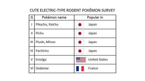 """The survey of the cute Electric-type rodent Pokémon. Pikachu, Raichu, Pichu, Plusle, Minun, and Pachirisu are popular in Japan; Emolga is popular in the United States, and Dedenne is popular in France. The letter """"G"""" stands for """"Generation""""."""