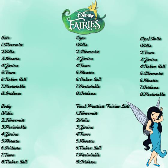 BraBrief's Disney Fairies Rankings