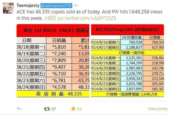 8/18-8/24 hanteo charts #1 ACE - 48,335 sales - Lee Taemin - Fanpop