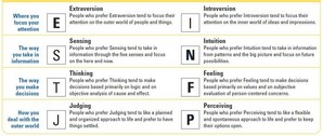 Myers-Briggs Type Indicator