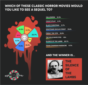 Slasher Survey conducted by Eye Candy Lenses