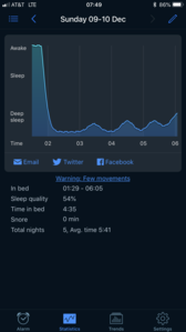 I use an app called Sleep Cycle to monitor my sleep, and this was the results from Sunday night. I fe