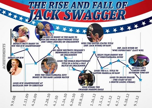 The rise and fall of Swagger