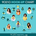 90210 Season 4 hook up chart