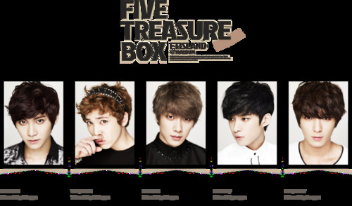 "F.T. Island wallpaper entitled FT Island ""Five treasure Box"""