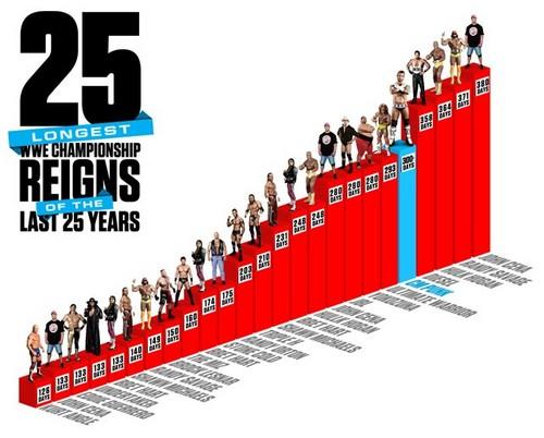 Longest reigns