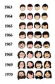 Evolution of the Beatles hair