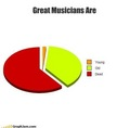 Great musicians are....
