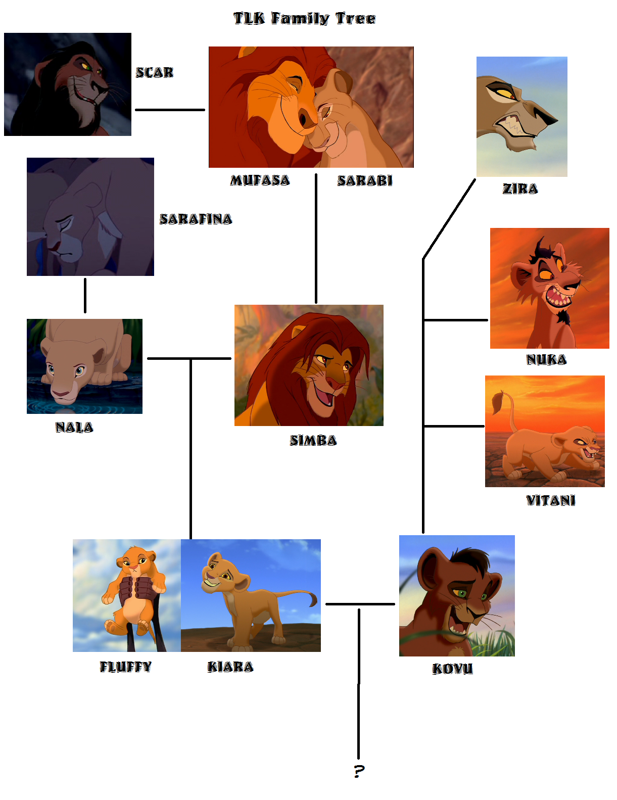 TLK Family arbre