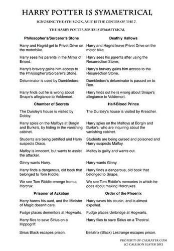 Harry Potter - Symmetry