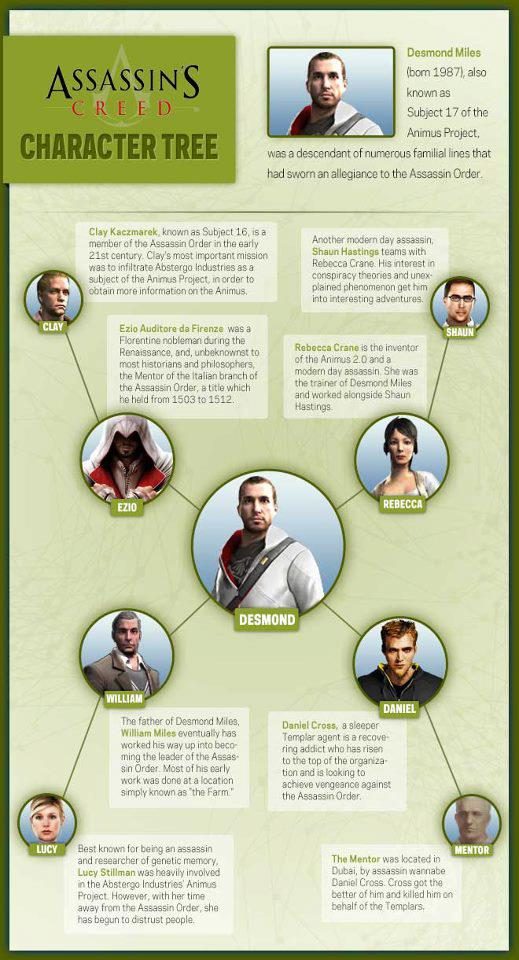 Assassin S Creed Character Tree The Assassin S Photo 32691199