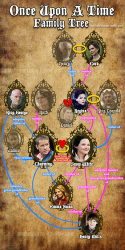 Once Upon A Time wallpaper entitled OUAT- Family Tree