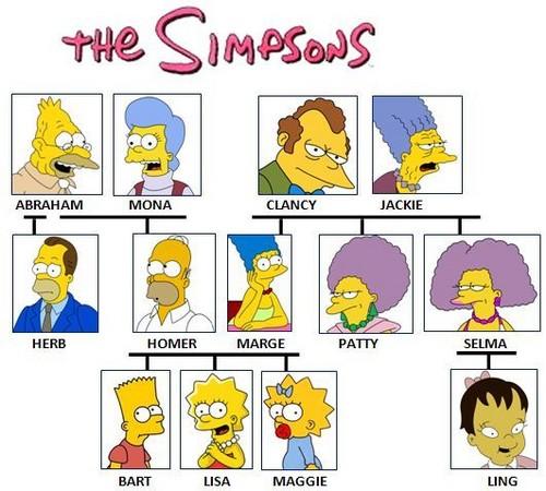 Simpsons Famliy 나무, 트리