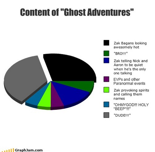 Ghost Adventures wallpaper possibly containing a venn diagram called So true