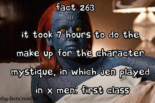 The Hunger Games facts 261-280