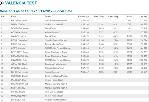 Valencia test livetiming
