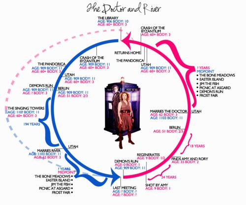 River Timeline Interpretations