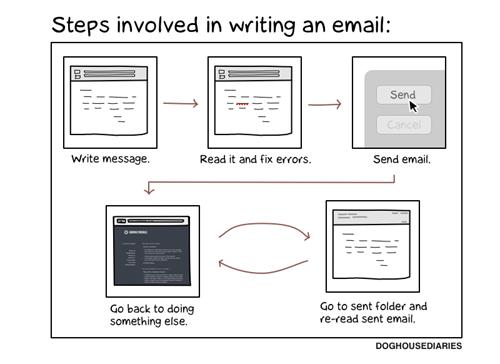 Sending an correo electrónico