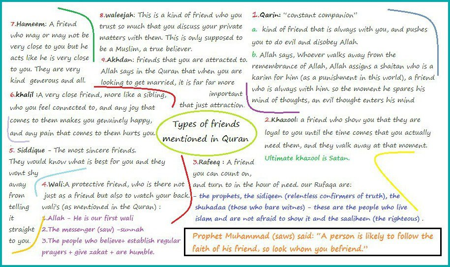 Types of Друзья mentioned in Quran