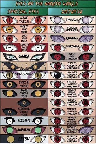 Eyes of the Naruto world