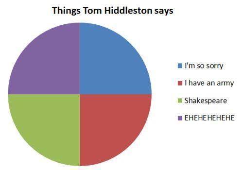 Том Хиддлстон