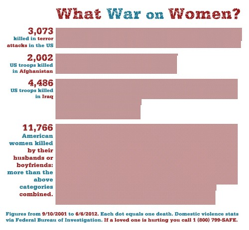 What War on Women?