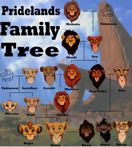 The Lion King Family albero