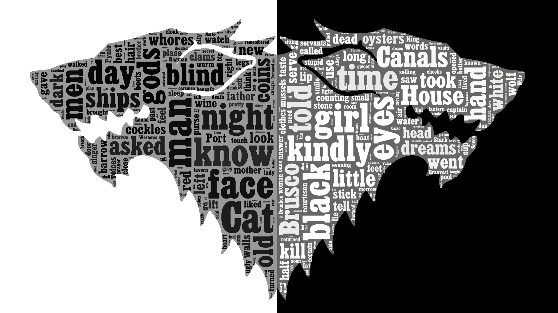 ASOIAF Word Cloud - Arya Stark