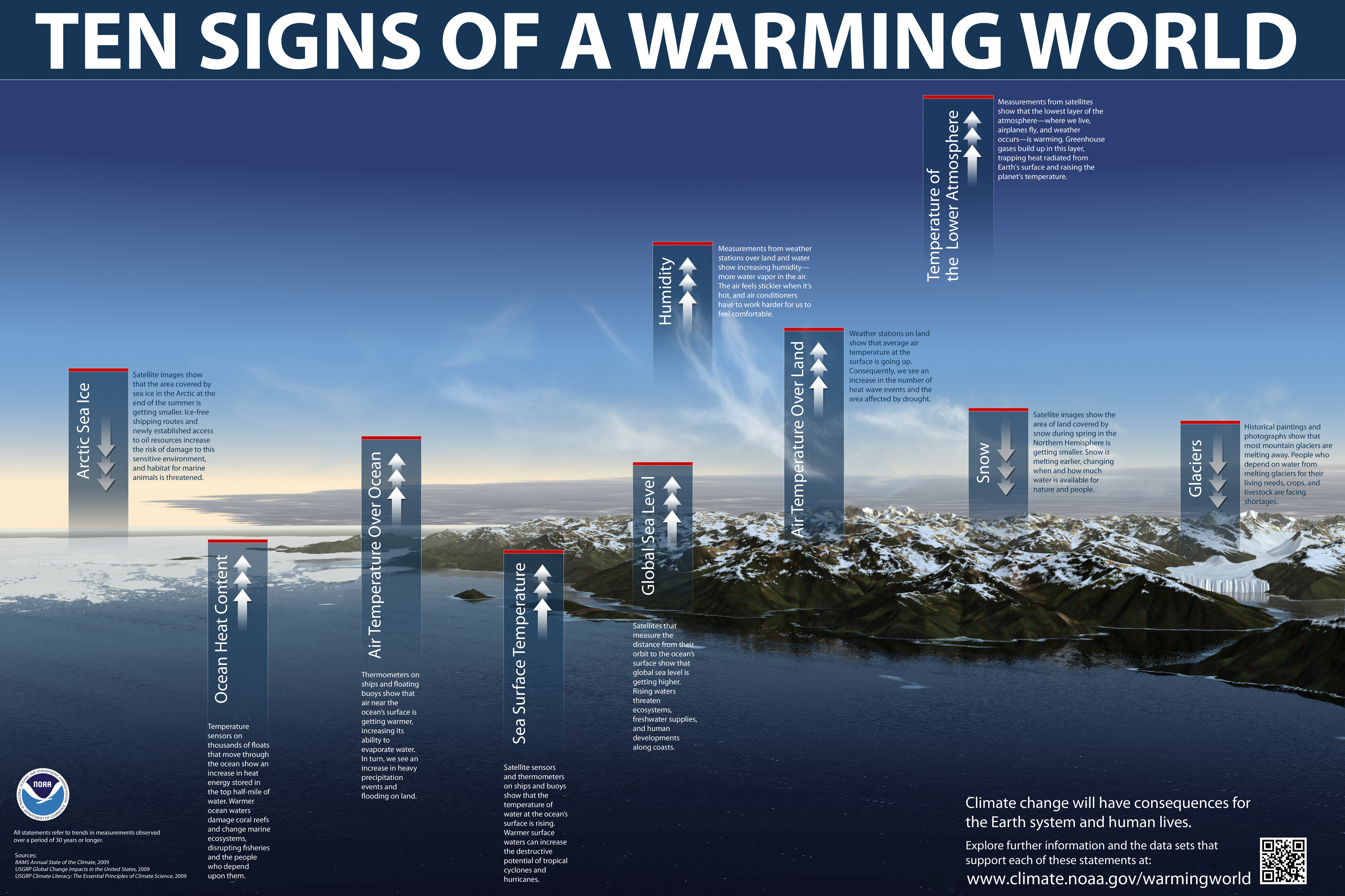 global warming world Information about global warming our past choices brought us global warming but our choices now will determine the kind of world our children will live in.