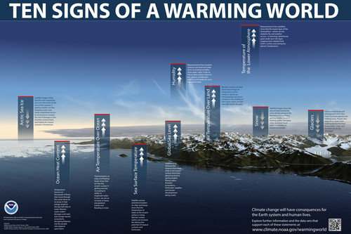 Global Warming Prevention wallpaper probably with a business district and a sunset called Ten Signs of Global Warming
