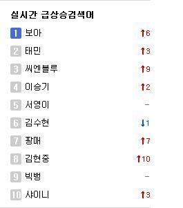 """130126 """"BoA"""" and """"Taemin"""" trending Real Time খুঁজুন Ranking again"""