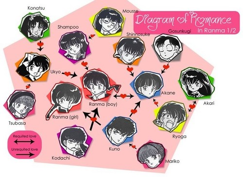 Ranma 1/2 wallpaper probably containing an electric refrigerator and a laptop titled The Romance in Ranma 1/2