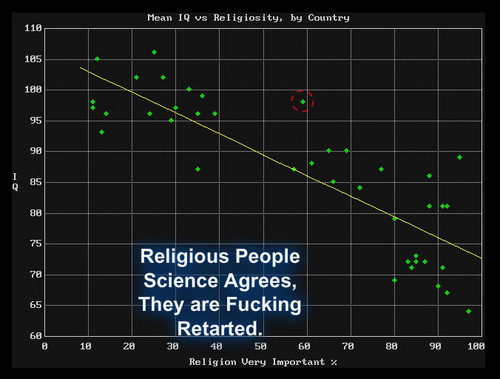 IQ VS Religion