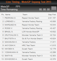 Sepang Test 2013 Day 2