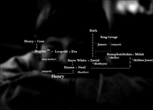 "**•Henry's ""COMPLICATED"" Family Tree!•**"