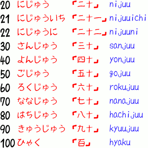 Learning Japanese achtergrond entitled NUMBERS