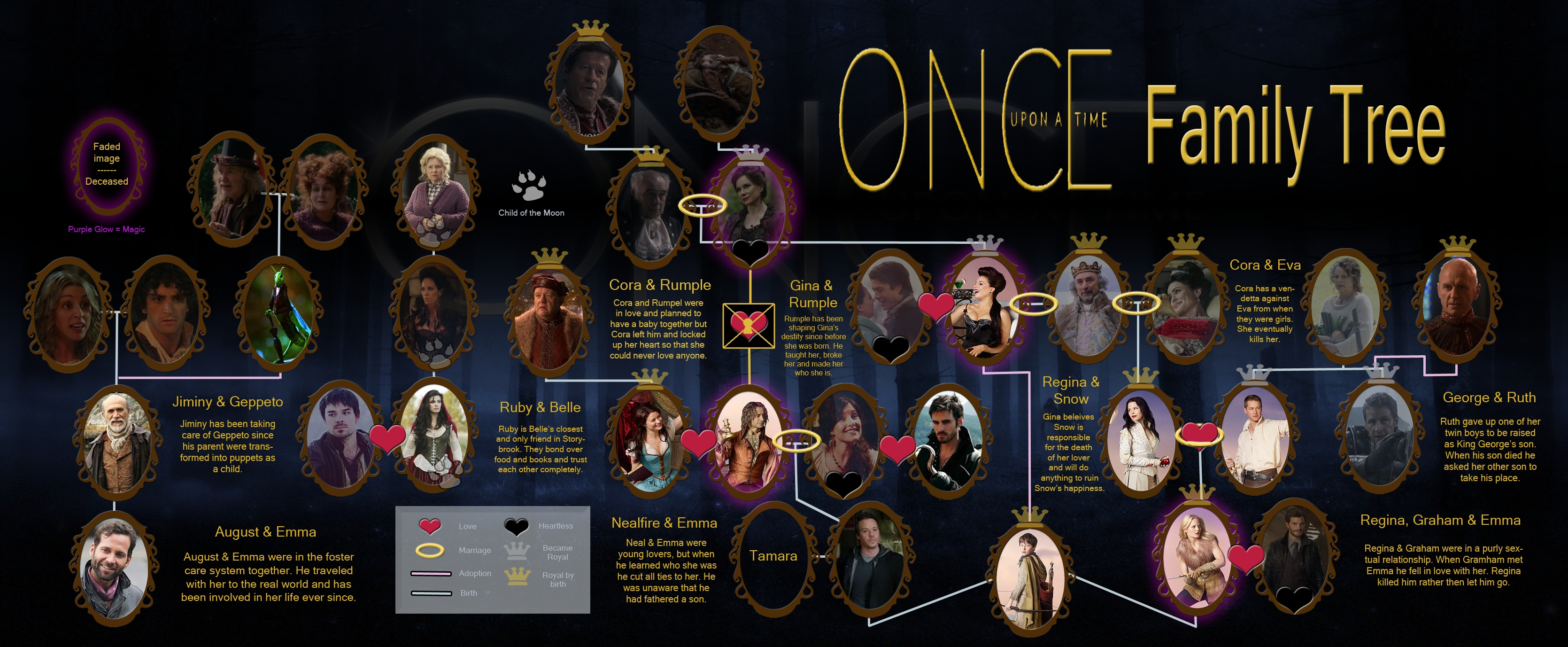 OUAT Family Tree : OnceUponATime