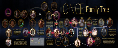 Once Upon A Time fond d'écran entitled Full OUAT Familly arbre