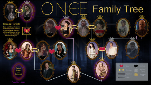 Once Upon A Time wallpaper called OUAT Faimily Tree [undated]
