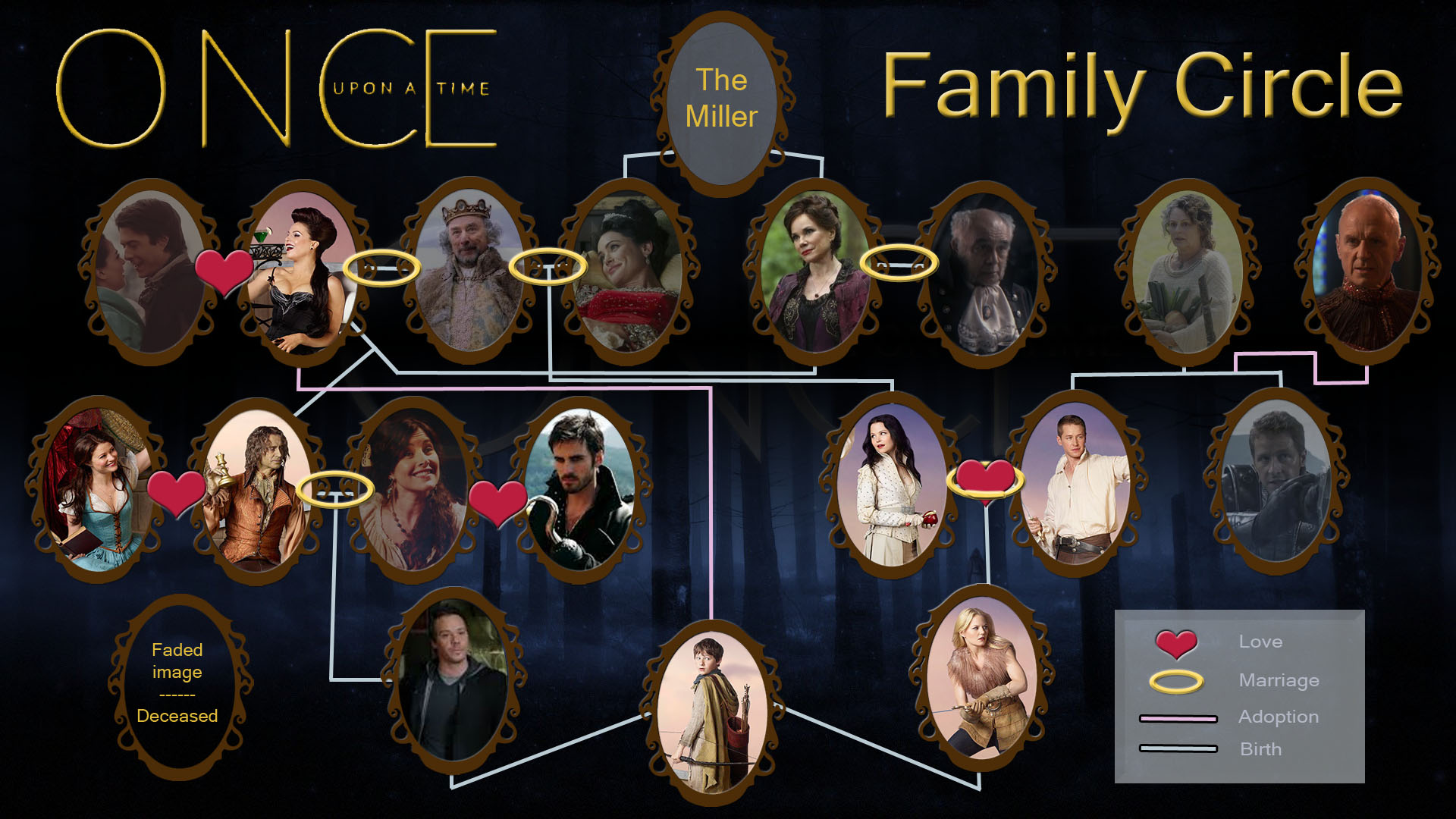 Once Upon A Time Family круг (speculation)