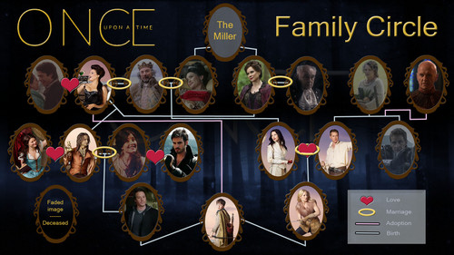 Once Upon A Time Family vòng tròn (speculation)