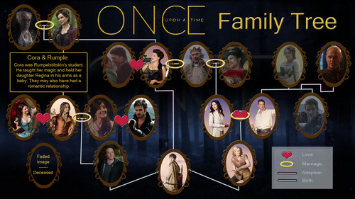 Once Upon A Time fond d'écran called Once Upon a Time Family arbre