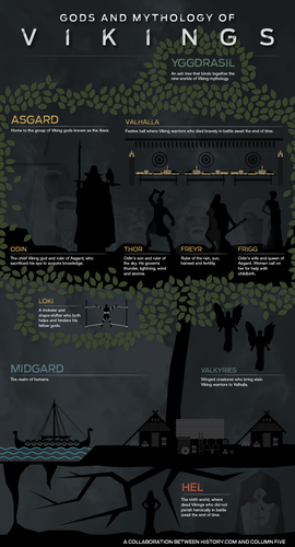 Vikings Mythology