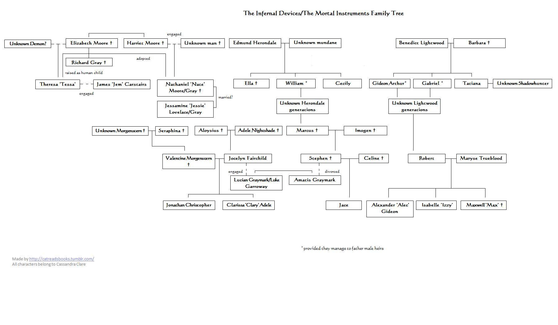 Clockwork Princess Images Family Tree Hd Wallpaper And Background