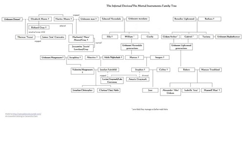 family tree - clockwork-princess Photo
