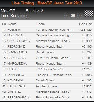 Jerez Test 2013