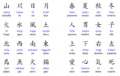 Japanese writing system - japan photo